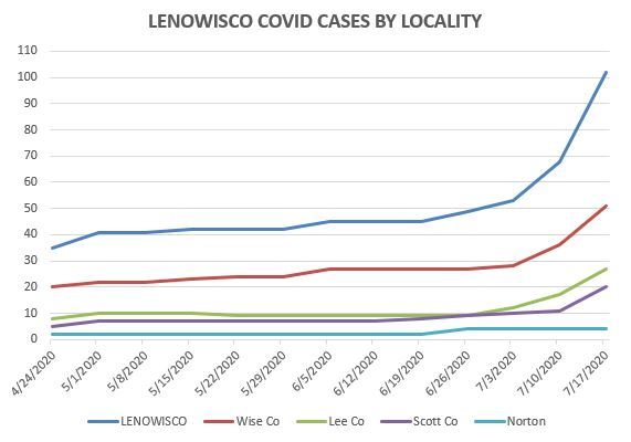 LENOWICO COVID-19 Trends for the LENOWISCO Health District